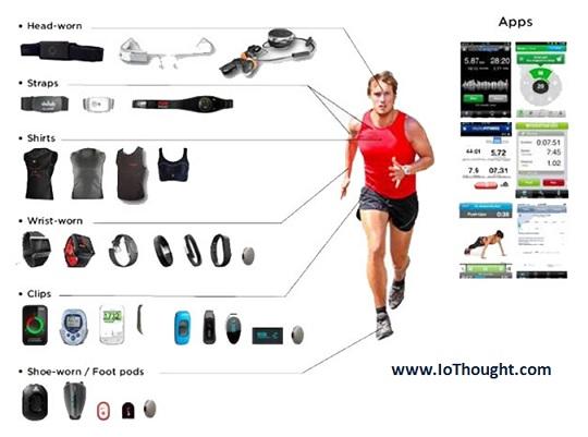 wearable-sport-iot